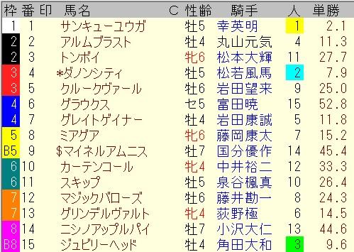 出馬表【中京12レース】