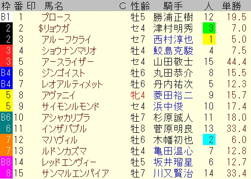 出馬表【新潟12レース】