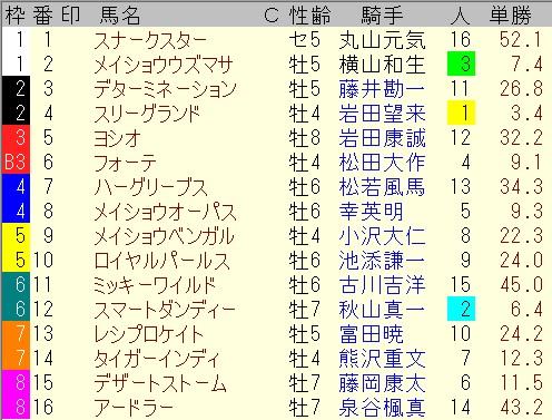 出馬表【栗東ステークス】
