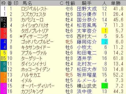 出馬表【阪神12レース】