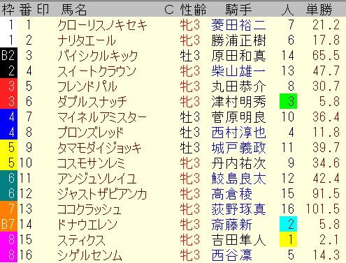 出馬表【新潟10レース】