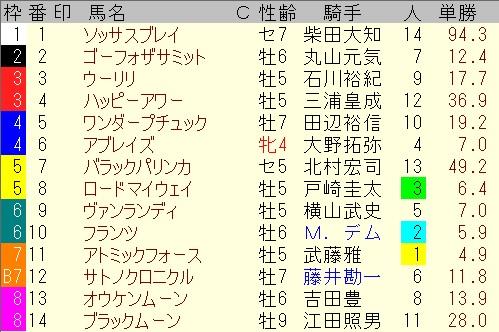 出馬表【メイステークス】