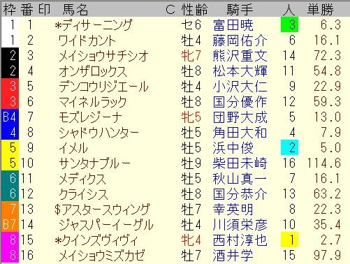 出馬表【5月23日中京メインレース】