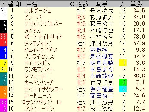 出馬表【5月23日新潟メインレース】