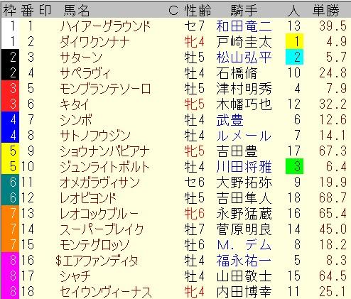 出馬表【5月29日東京10レース】