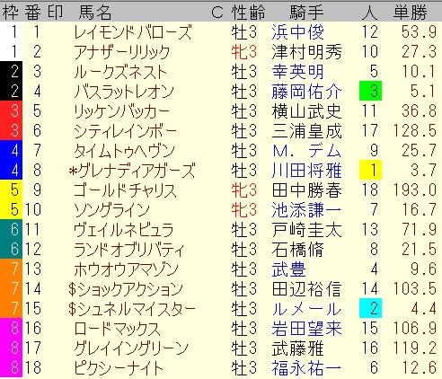 出馬表【NHKマイルカップ】