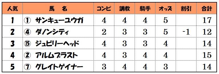 上位人気馬評価【中京12レース】