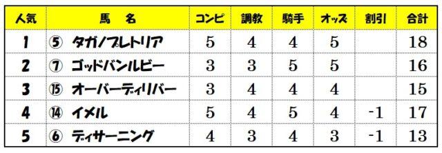 上位人気評価【阪神12レース】