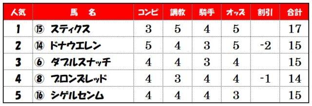 上位人気評価【新潟10レース】