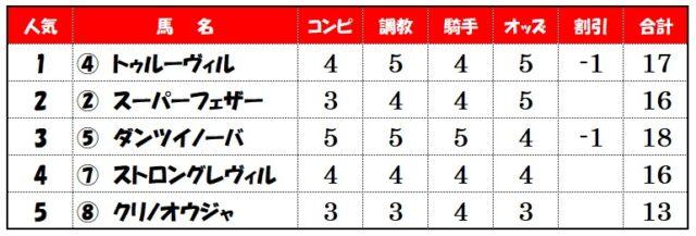 上位人気評価【新潟12レース】