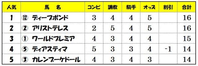 上位人気評価【天皇賞】