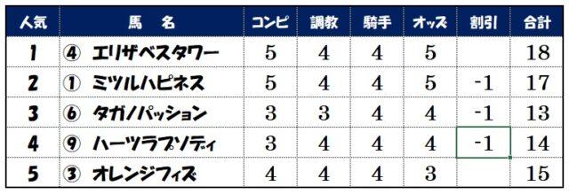 上位人気評価【東京11レース】