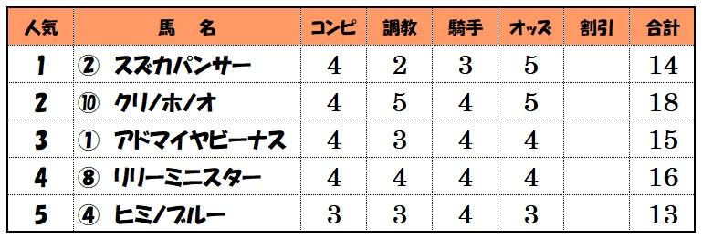 上位人気馬評価【5月23日中京12レース】