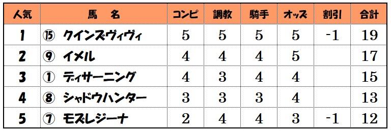上位人気馬評価【5月23日中京メインレース】