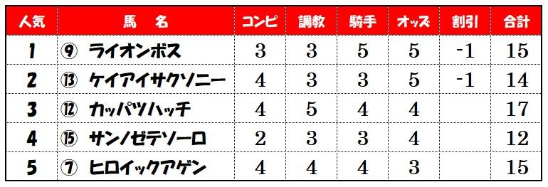上位人気馬評価【5月23日新潟メインレース】