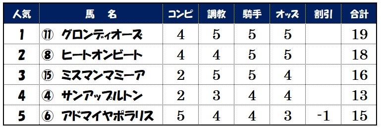 上位人気馬評価【5月29日・目黒記念】