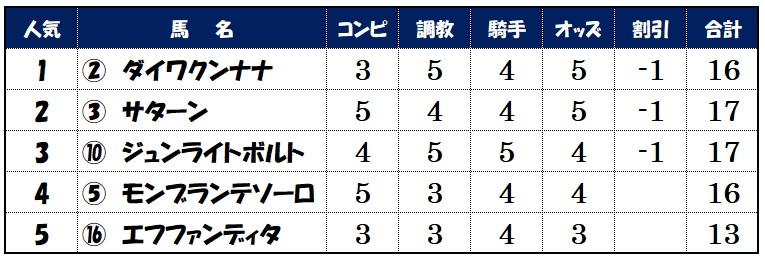 上位人気馬評価【5月29日東京10レース】