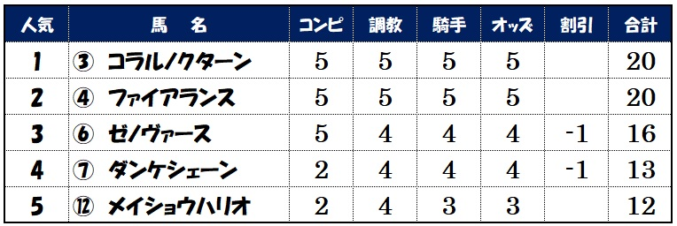 上位人気馬評価【5月29日東京9レース】