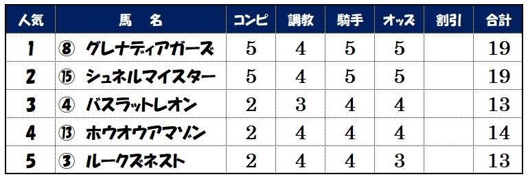 上位人気馬評価【NHKマイルカップ】