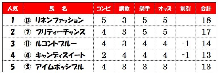 上位人気馬評価【新潟12レース】