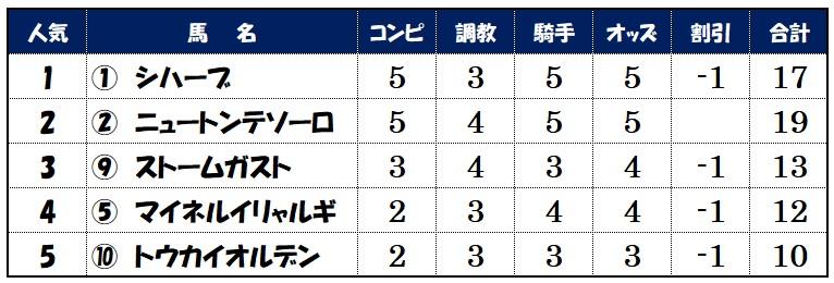 上位人気馬評価【東京12レース】