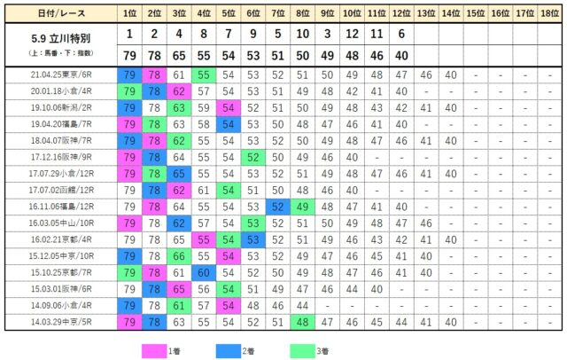 コンピデータベース【立川特別】
