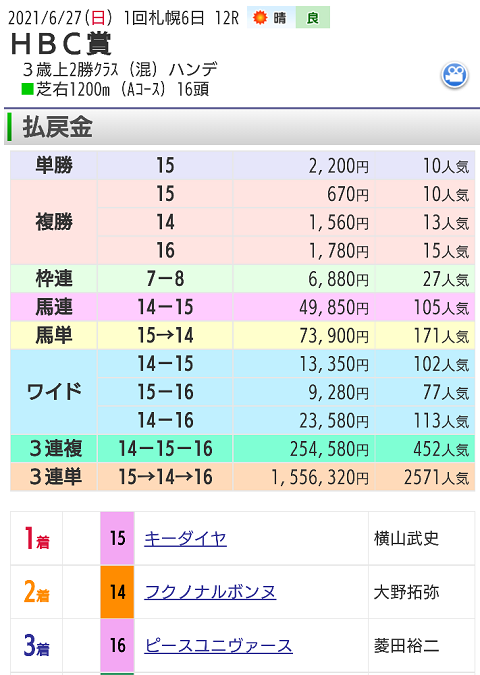 【レース結果】6月27日札幌12レース