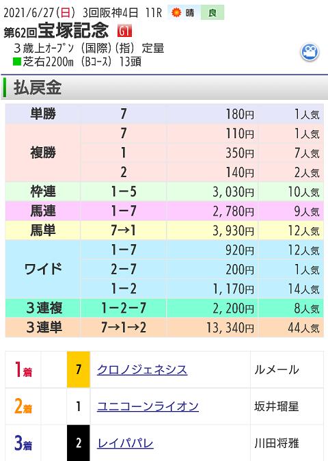 【レース結果】6月27日宝塚記念