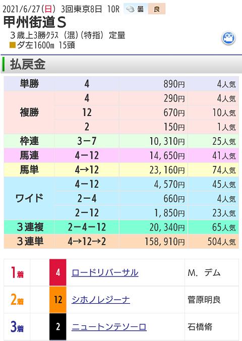 【レース結果】6月27日東京10レース