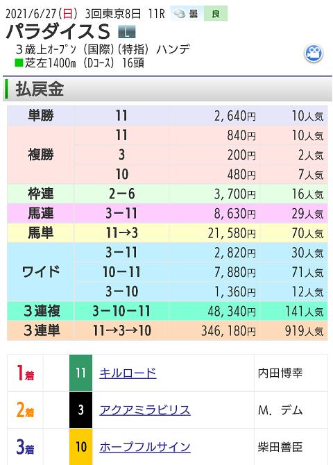 【レース結果】6月27日東京12レース