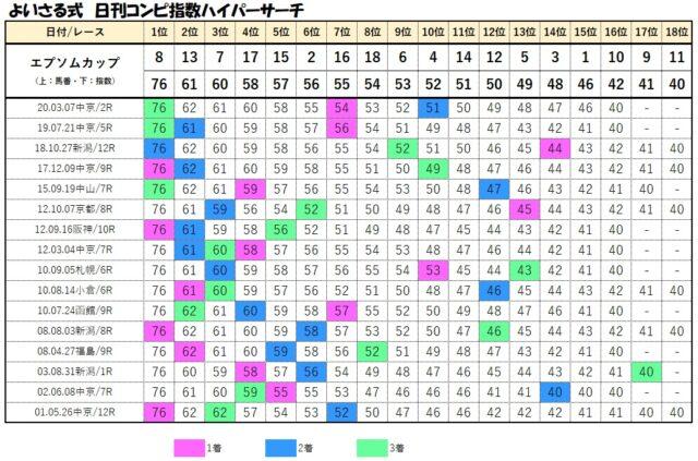 コンピデータベース【6月13日エプソムカップ】