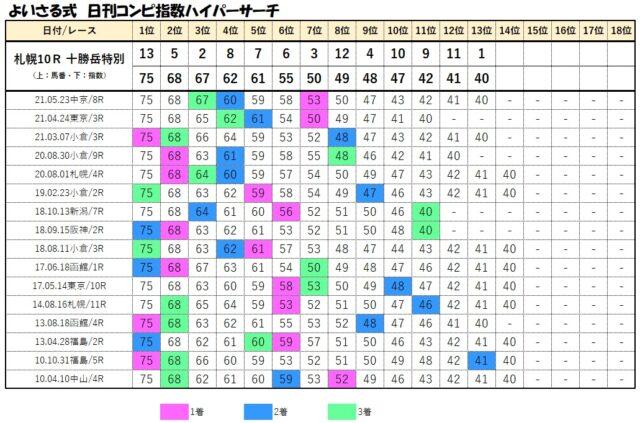 コンピデータベース【6月13日札幌10レース】