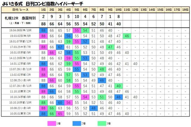 コンピデータベース【6月13日札幌12レース】