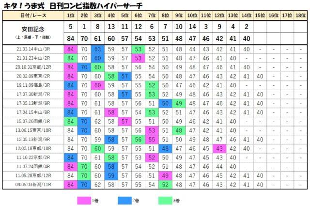 コンピデータベース【安田記念】