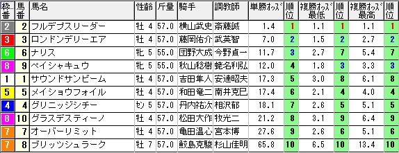 レースオッズ【6月13日札幌12レース】