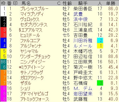 出馬表【6月13日エプソムカップ】