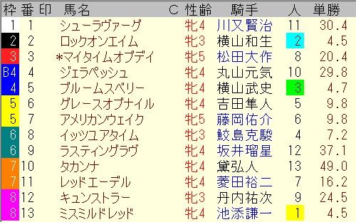 出馬表【6月13日札幌10レース】