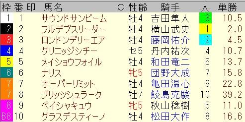 出馬表【6月13日札幌12レース】