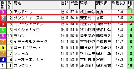 出馬表【6月27日札幌11レース】