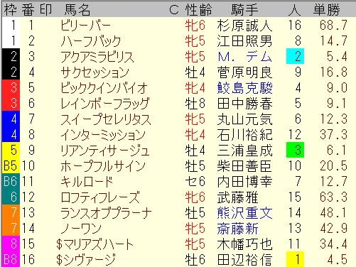 出馬表【6月27日東京11レース】