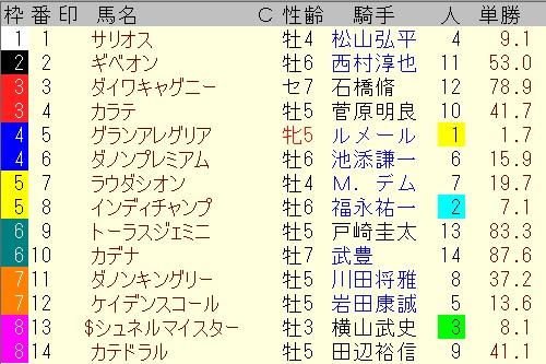 出馬表【安田記念】