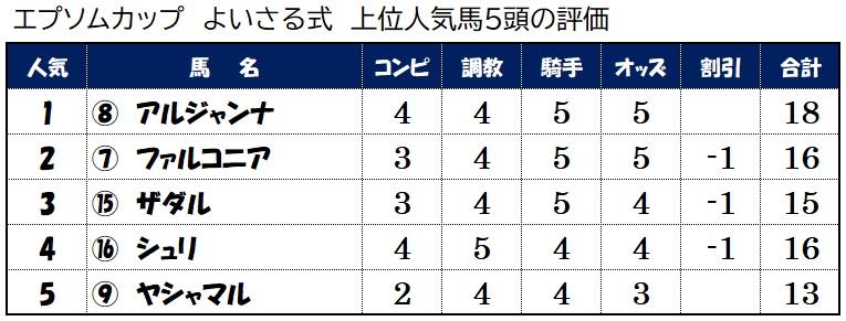 上位人気馬評価【6月13日エプソムカップ】