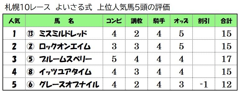 上位人気馬評価【6月13日札幌10レース】