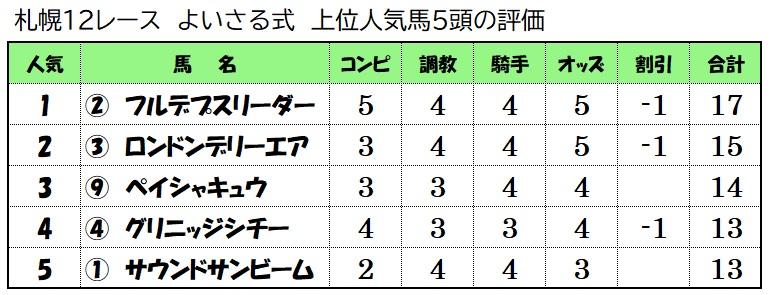 上位人気馬評価【6月13日札幌12レース】