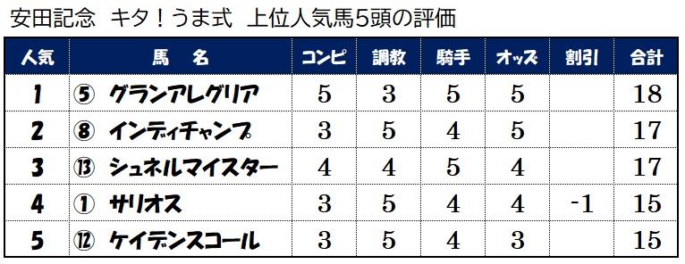 上位人気馬評価【安田記念】