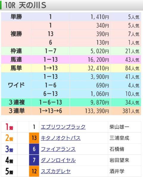 【レース結果】7月11日福島10レース