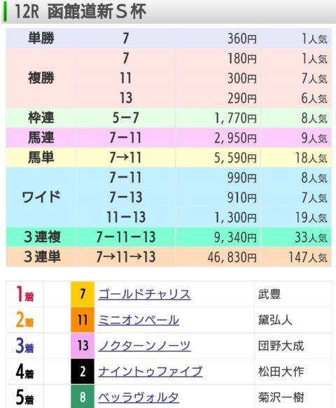 【レース結果】7月11日函館12レース