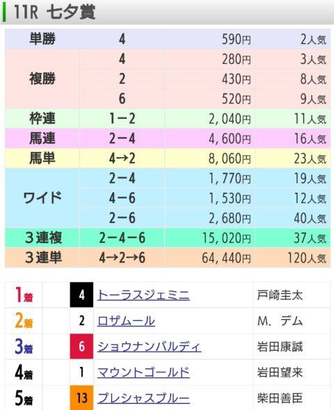 【レース結果】7月11日七夕賞