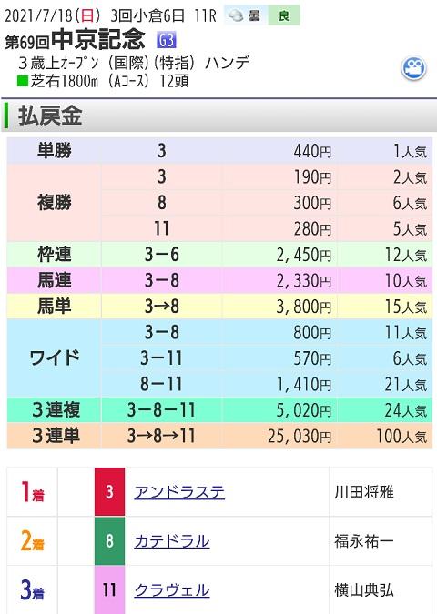 【レース結果】7月18日中京記念