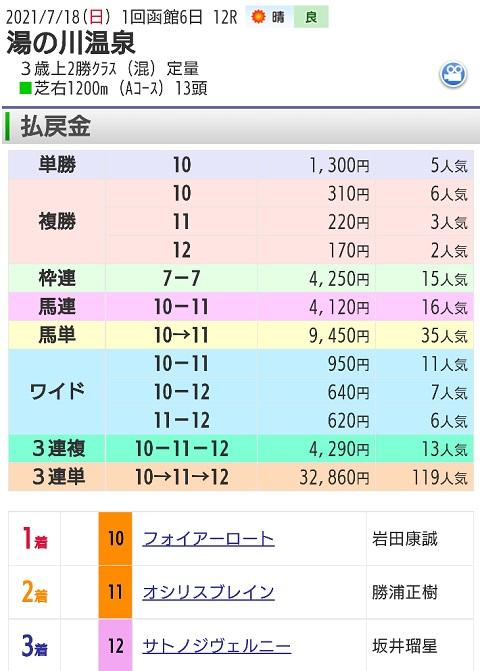 【レース結果】7月18日函館12レース